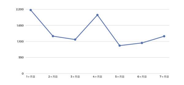 ブログ開始〜7ヶ月目のPV数の推移