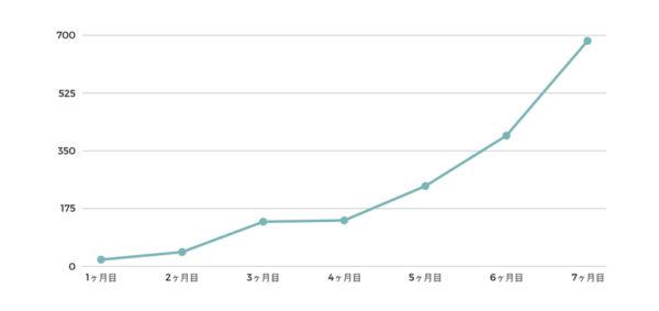 ブログ開始〜7ヶ月目の検索流入の伸び