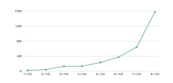 ブログ開始〜8ヶ月目の検索流入の伸び