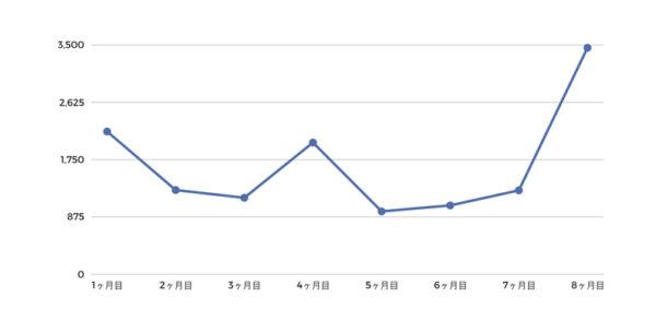 ブログ開始〜8ヶ月目のPV数の推移