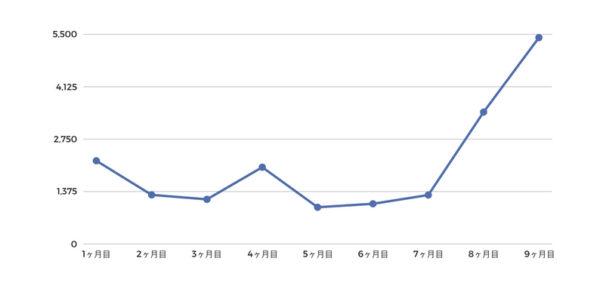 ブログ開始〜9ヶ月目のPV数の推移