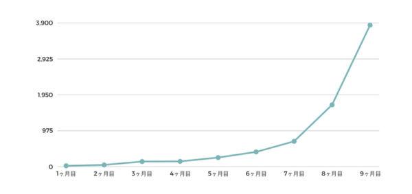 ブログ開始〜9ヶ月目の検索流入の伸び