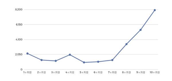ブログ開始〜10ヶ月目のPV数の推移