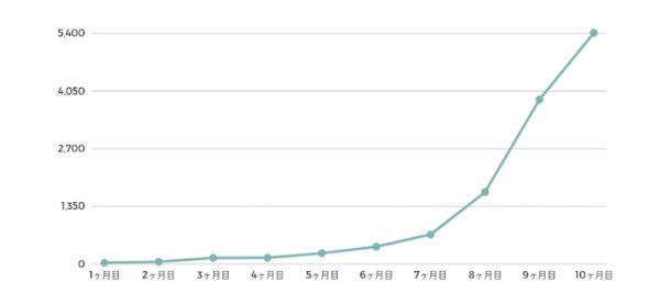 ブログ開始〜10ヶ月目の検索流入の伸び